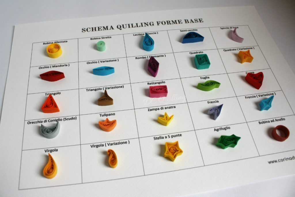 quilling forme base schema in italiano